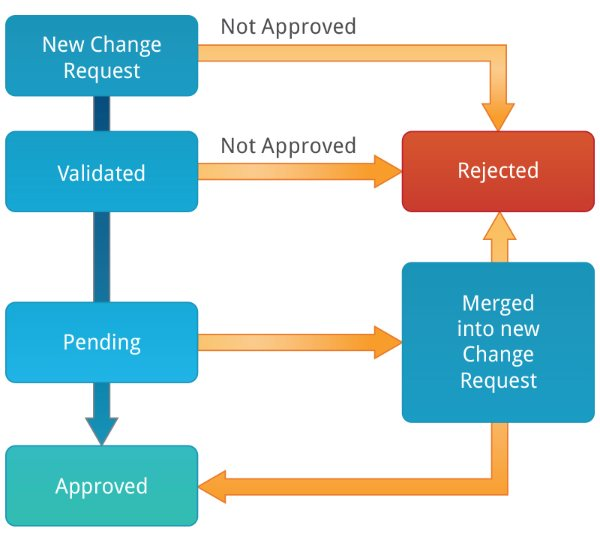 Atr Centurion Sample Workflow Processes